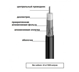 Кабель коаксиальный CommScope F660BV